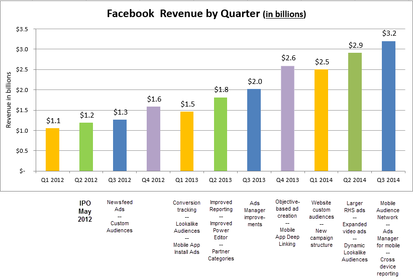 Facebook Revenue Milestones Q3 2014
