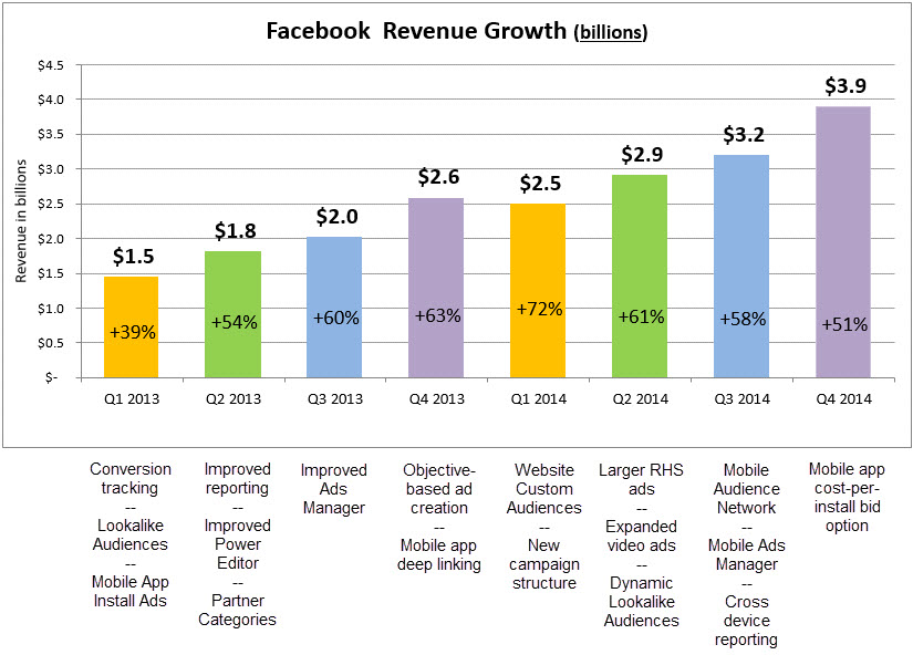 FB Q4 Revenue and Milestones